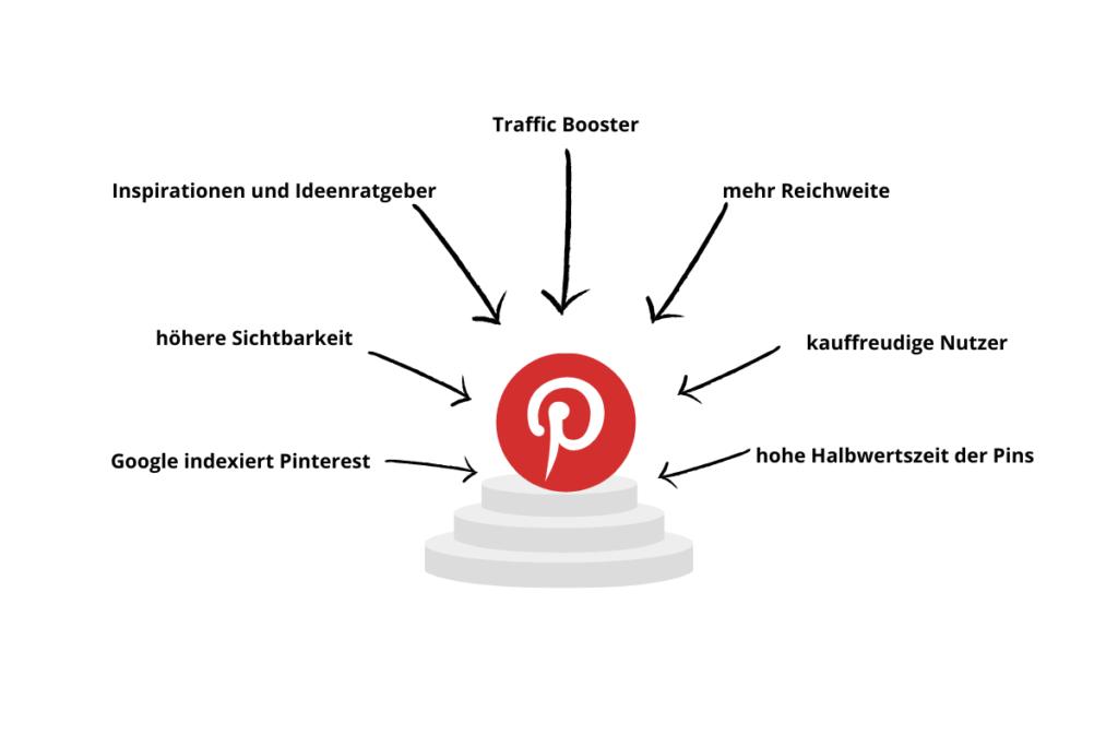 Die Vorteile von Pinterest